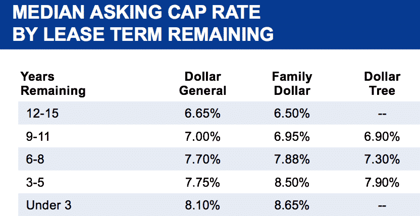 Dollar Store Cap Rates by Lease Term